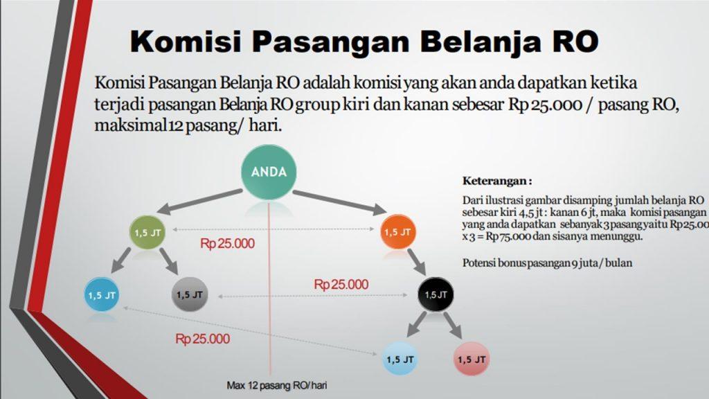 Peluang Bisnis Jiriko Network 2